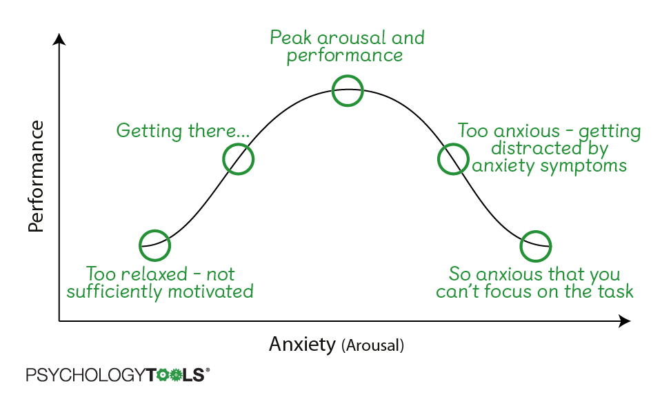 The relationship between anxiety and performance