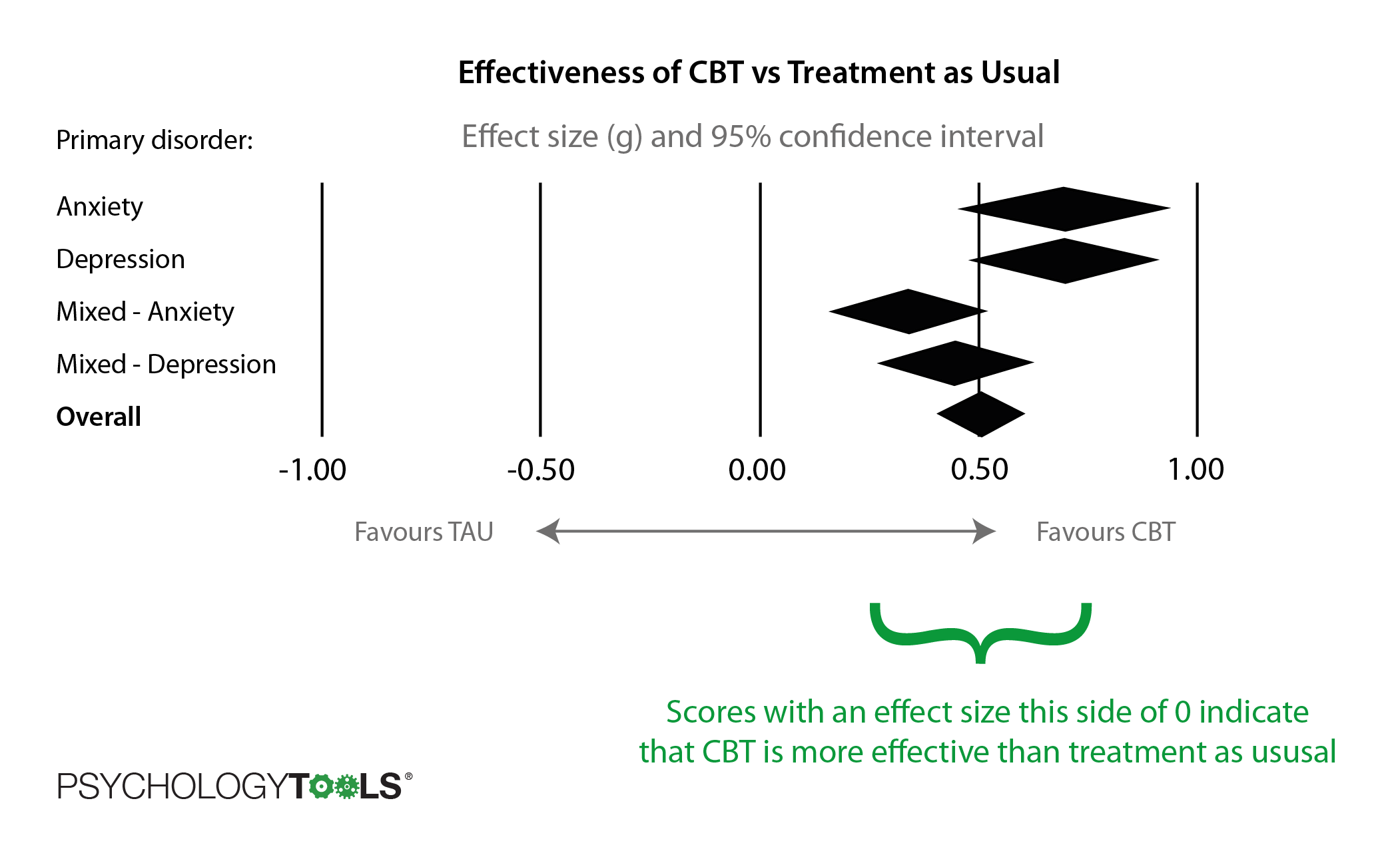 The effectiveness of CBT versus treatment as usual