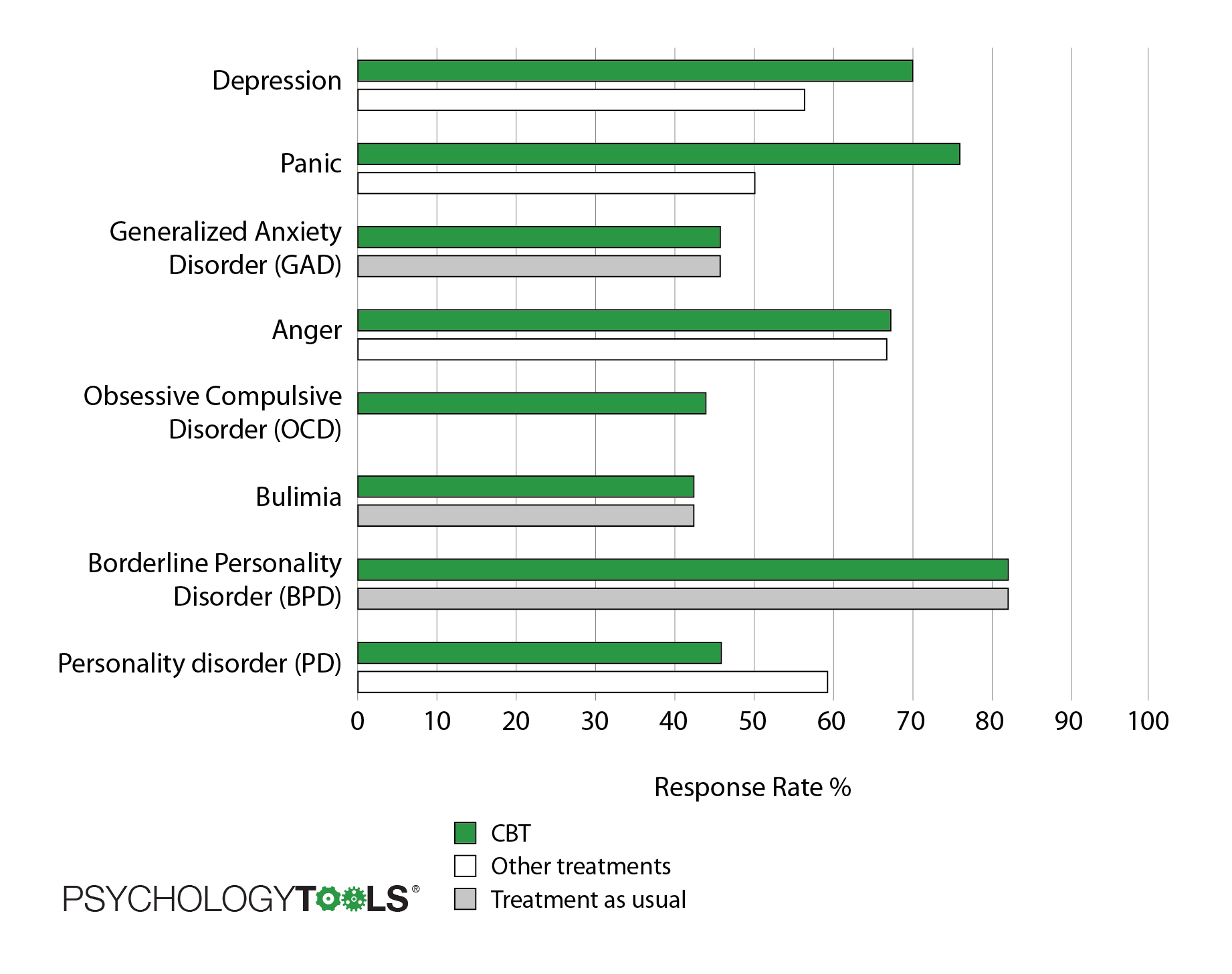 Response rates for CBT treatment versus other treatments