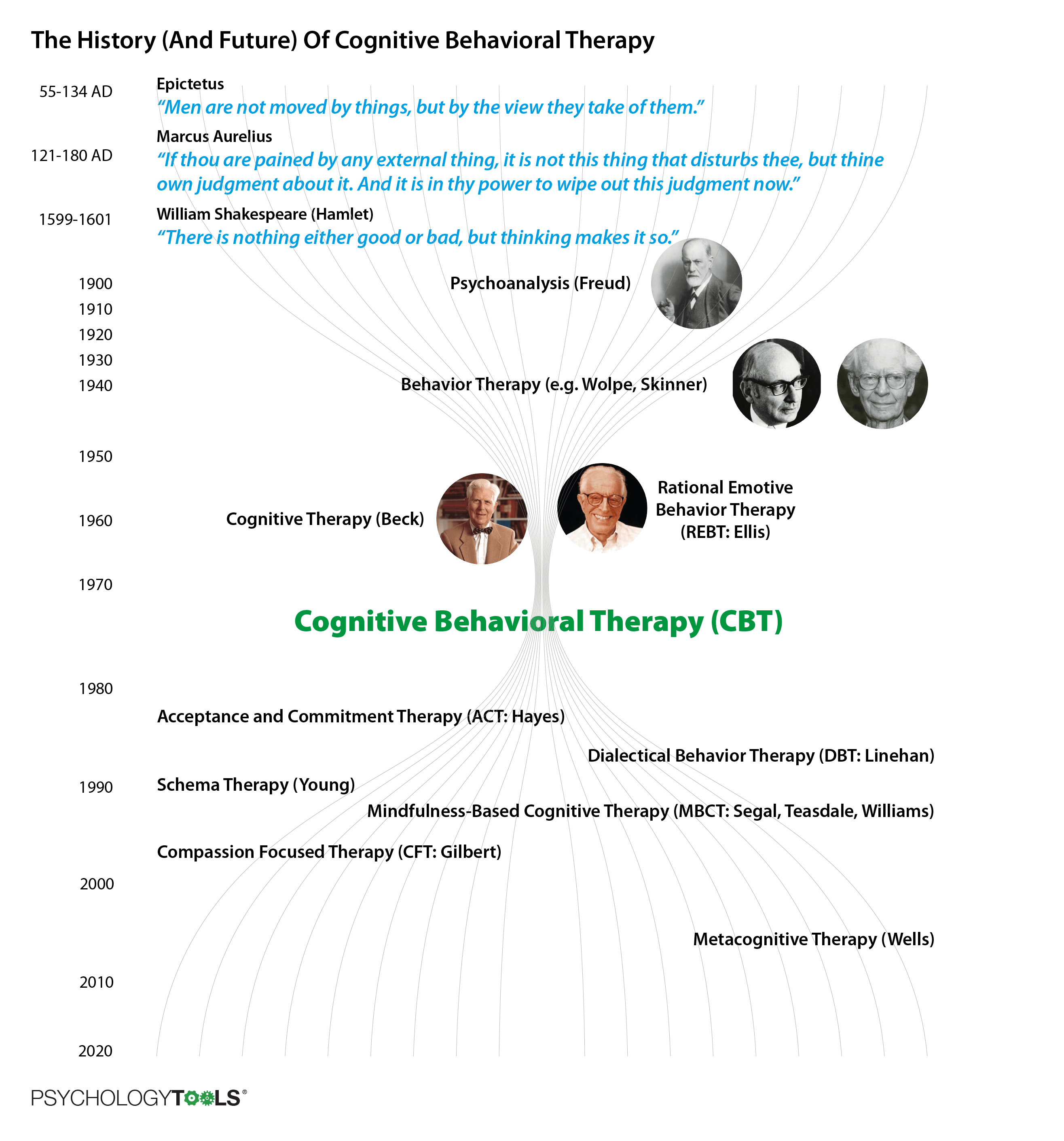 The history and future of CBT a timeline