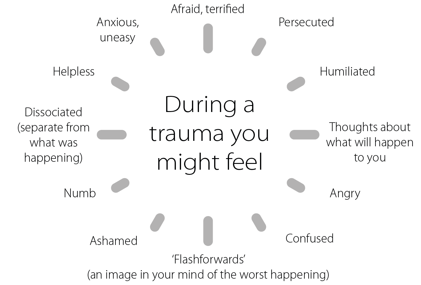 Symptoms you might feel during a trauma