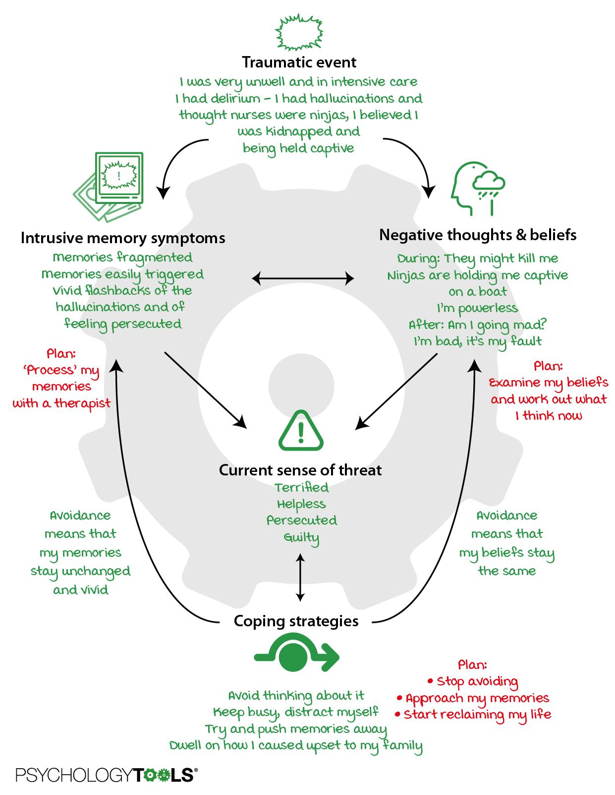 PTSD case formulation diagram