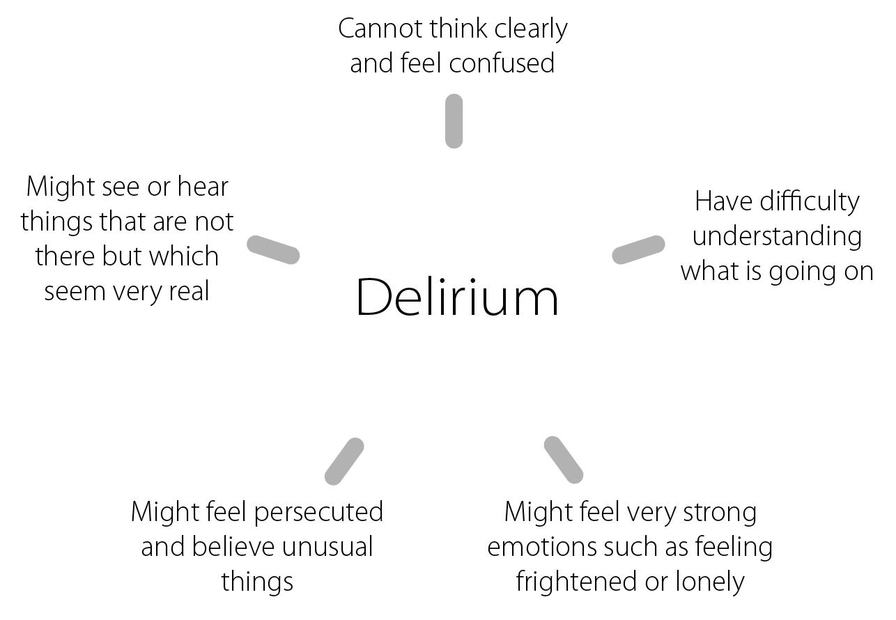 Symptoms of delirium