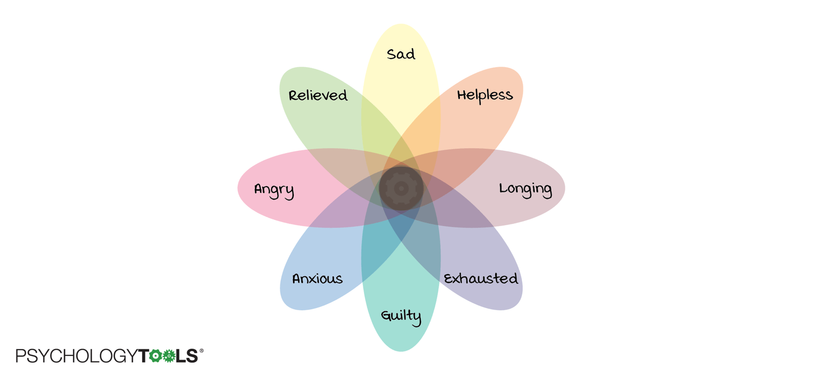 Emotions of grief