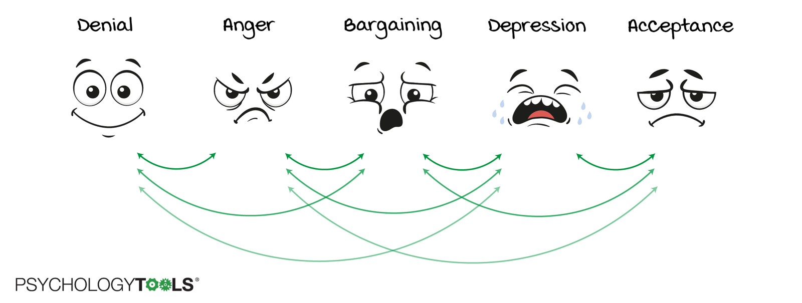 The five stages of grief